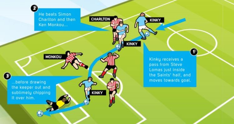 southampton home 1995 to 96 kinky goal diagram