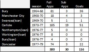 stats table bobby owen